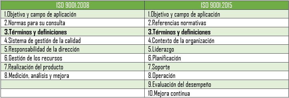 3 terminos y definiciones iso 9001 version 2015 pdf
