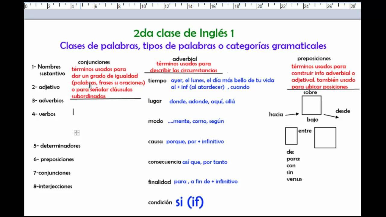 conjunciones y preposiciones en ingles pdf