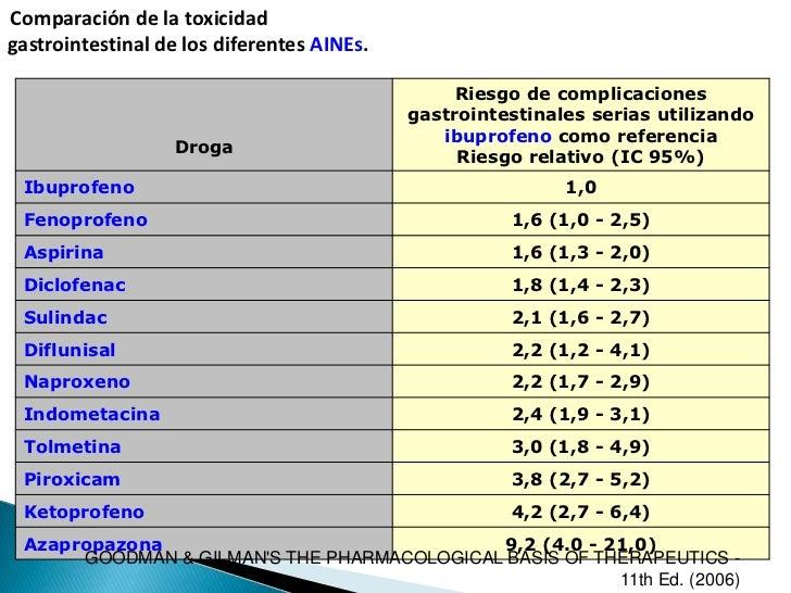aines selectivos cox 2 pdf