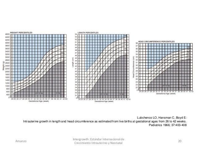 curvas de crecimiento intrauterino pdf