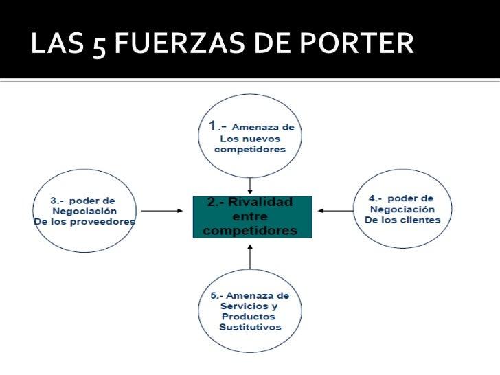 5 fuerzas de porter ejemplos pdf