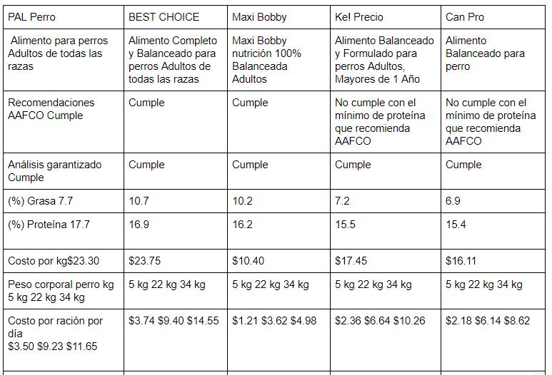 alimentos secos comerciales para perros pdf