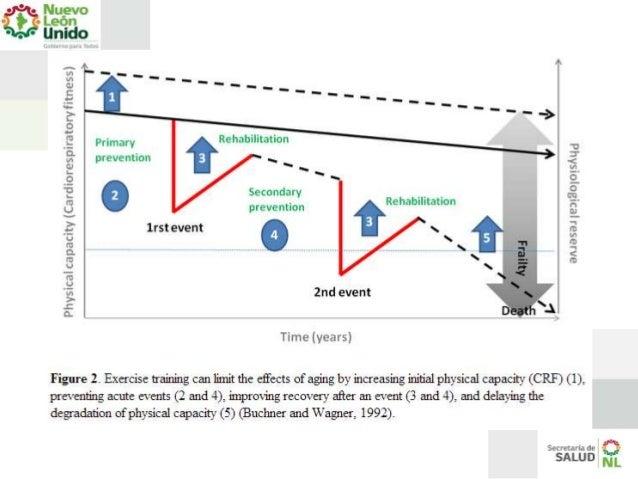 actividad fisica y enfermedades cardiovasculares pdf