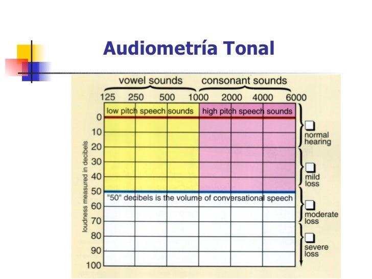 audiometría por refuerzo visual vra pdf