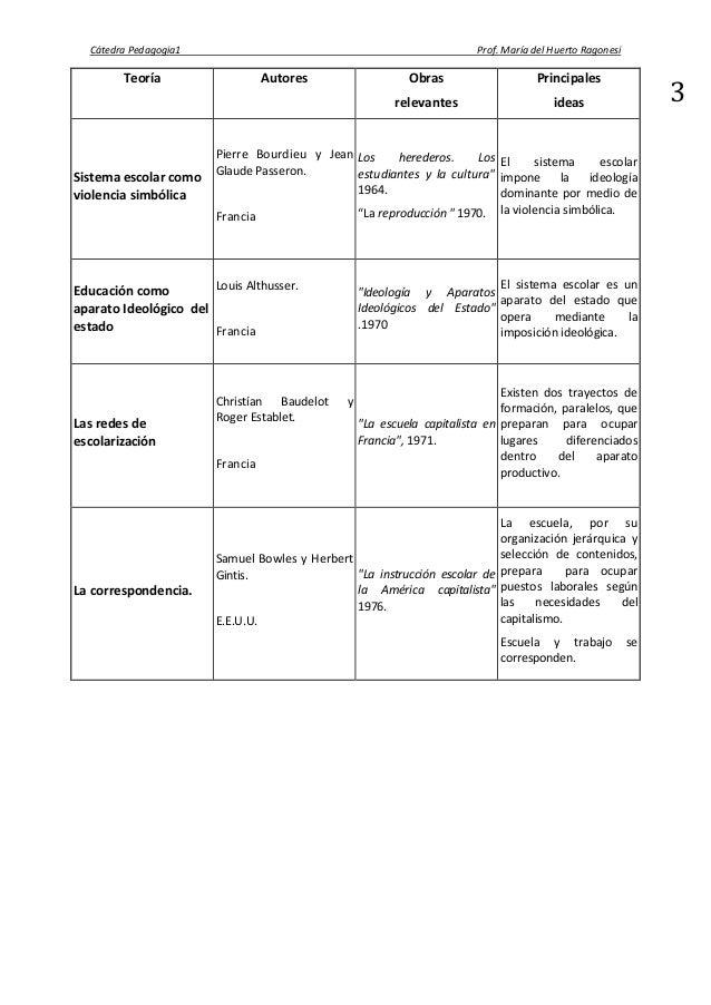 bourdieu la escuela y la reproduccion social pdf