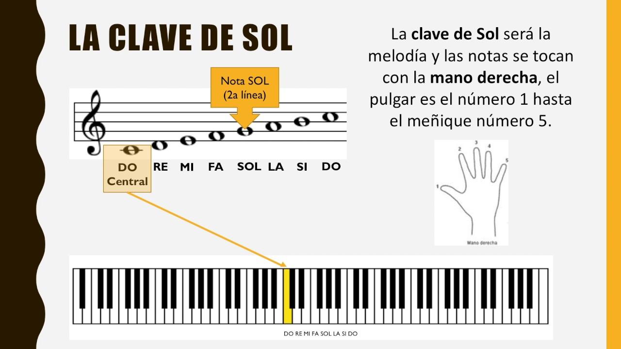 como aprender a leer partituras de piano pdf